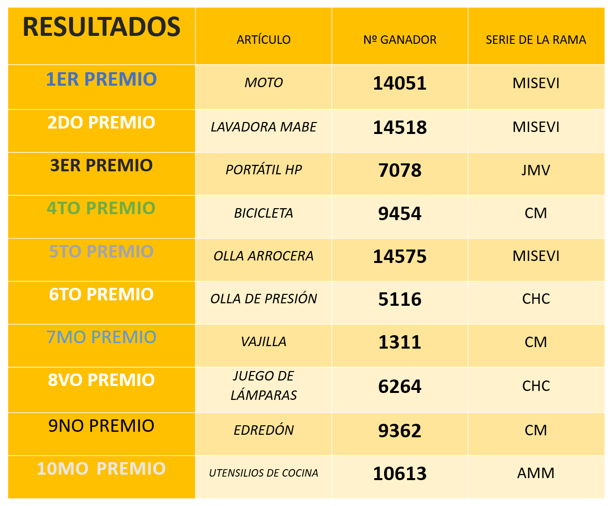 Resultados Rifa 13 Casas Favie Ecuador